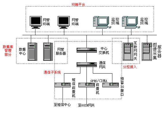 电路交换技术的结构图与原理图